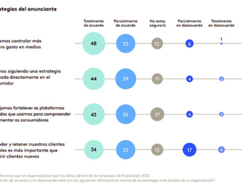 Los marketers creen que anunciantes y agencias deberían usar datos